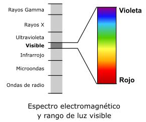 Espectro visible para el ojo humano