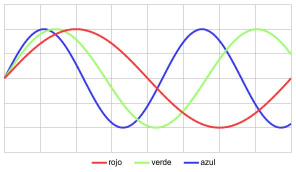 Comparación de la longitud de onda de varios colores